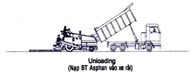 qua-trinh-nap-be-tong-asphalt