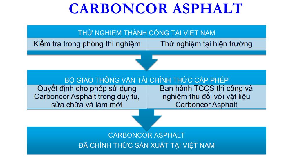 carboncor-asphalt-du-nhap-vao-nuoc-ta